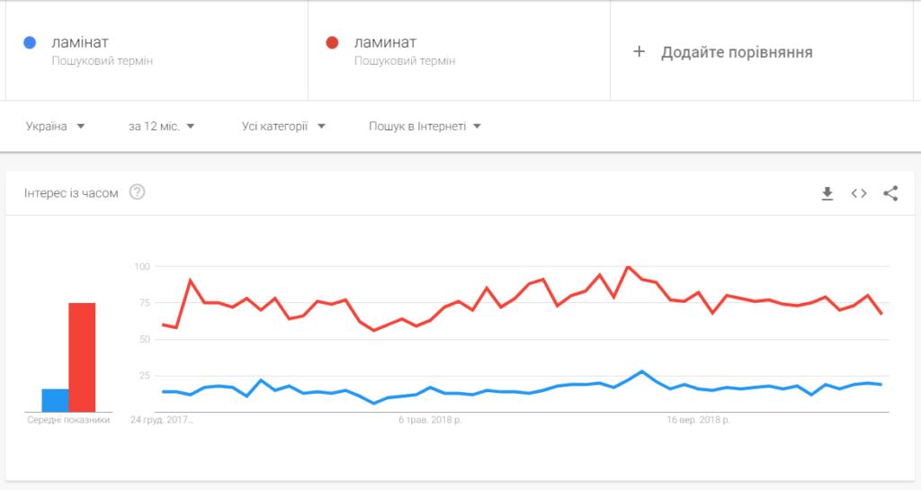 Google Тренды - инструмент для анализа ниши бизнеса - Арт_Бро